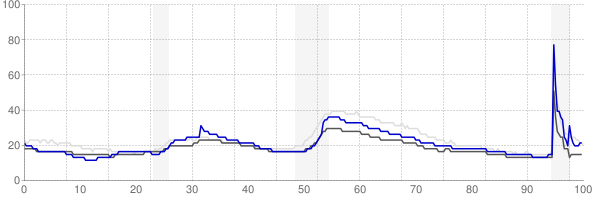 Wichita, Kansas monthly unemployment rate chart